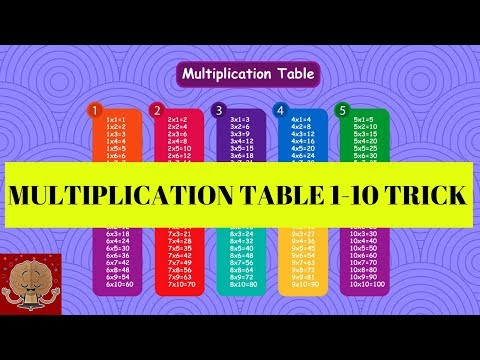 MULTIPLICATION TABLE / Easier and Faster way to learn Multiplication Table 1-10 /Free Printables