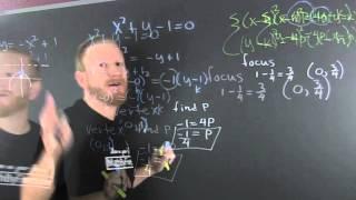 Vertex Directrix Focus And Graph Parabola