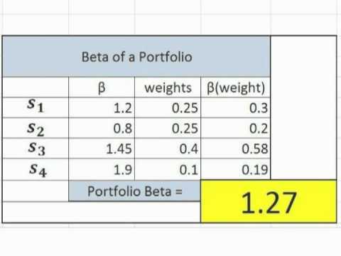 Portfolio Beta - How to calculate - What is the Definition & Formula? Subjectmoney.com