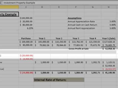 Internal Rate of Return - Defined