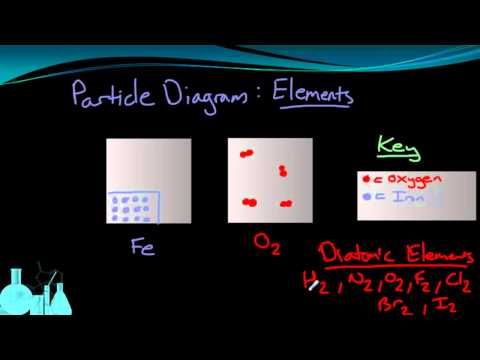 Chemistry 1.2 Classifying Matter (Part 3 of 3)
