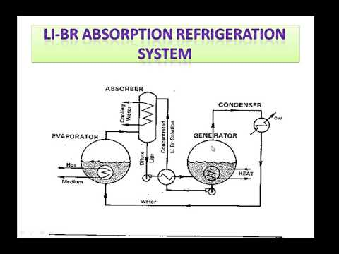 Li-Br Vapor Absorption Refrigeration System | RAC LECTURES