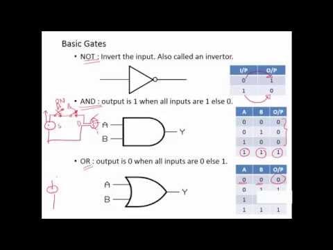 Lecture 1 - Basic Logic Gates | Digital Logic Design | MyLearnCube