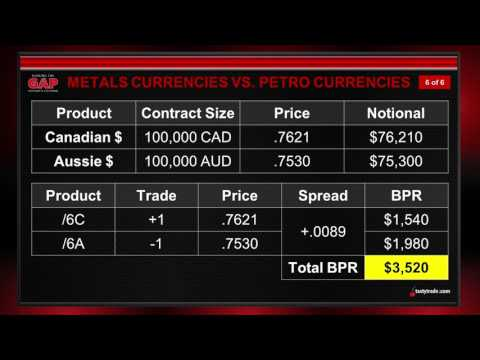 FX Futures & Commodities: Aussie & Canadian Dollar | Closing the Gap: Futures Edition