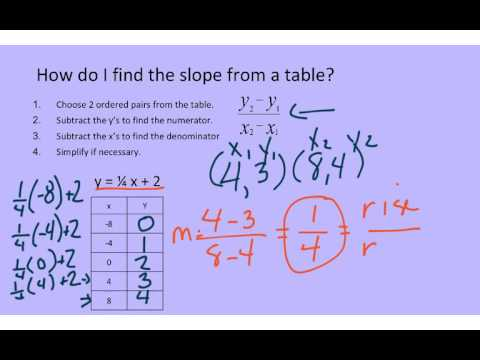 4.3 Finding the Slope and Y Intercept from a Table or Two Ordered Pairs