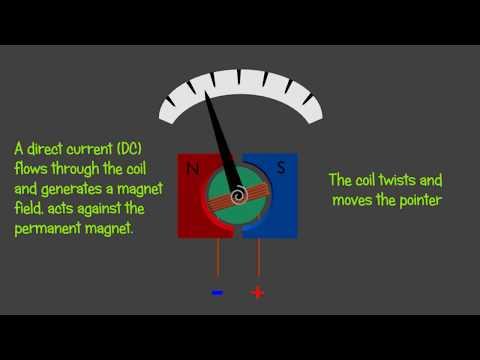 Galvanometer  - Voltmeter, Ammeter and Ohmeter - Animation