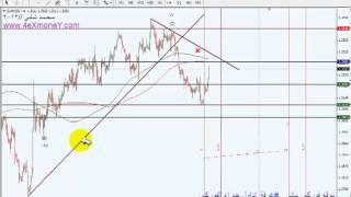 تحليل سوق الفوركس اليوم للعملات اليورو مقابل الدولار الامريكي EURUSD 9-9