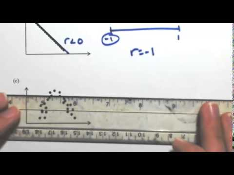 Linear Correlation Coefficient