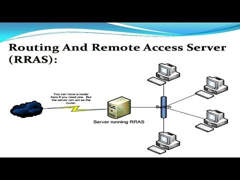 What is RRAS (Routing and Remote Access Service) - 42