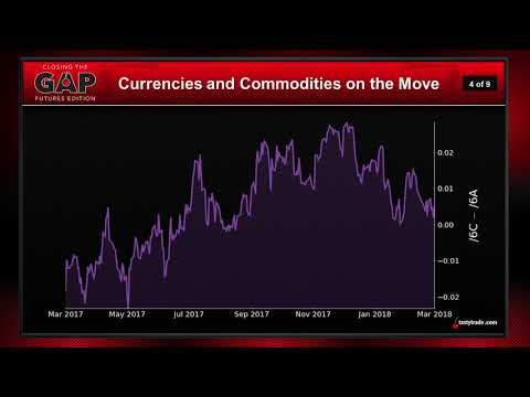Currency & Commodity Futures Movement | Closing the Gap: Futures Edition