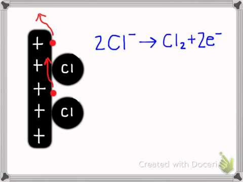 Electrolysis of copper(II) chloride