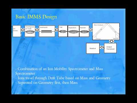 Ion Mobility Mass Spectrometry