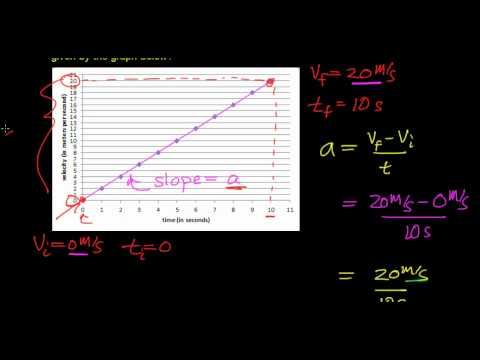 Calculating the Acceleration of an Object from a Velocity vs Time Graph