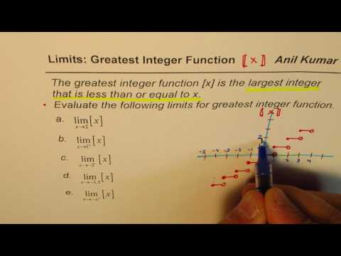 Limits for Greatest Integer Function with Graph