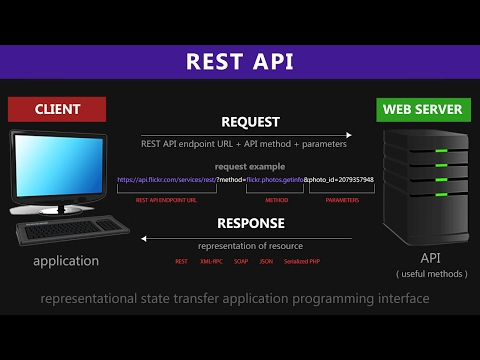 REST API & RESTful Web Services Explained