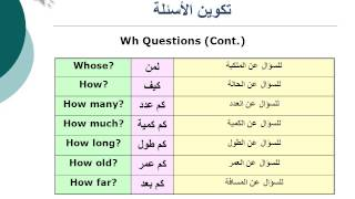 Basic English Grammar - Lesson 09 Making Questions And Negatives