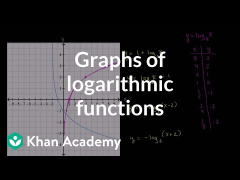 Graphs of logarithmic functions | Exponential and logarithmic functions | Algebra II | Khan Academy