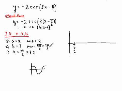 Graphing Cosine and Secant Functions Using Phase Shift and Period