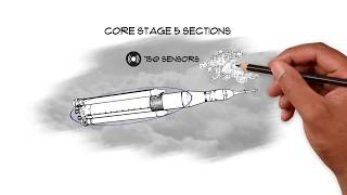 NASA Space Launch System Rocket Core Stage - Underneath the Hood