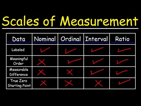 Scales of Measurement - Nominal, Ordinal, Interval, & Ratio Scale Data
