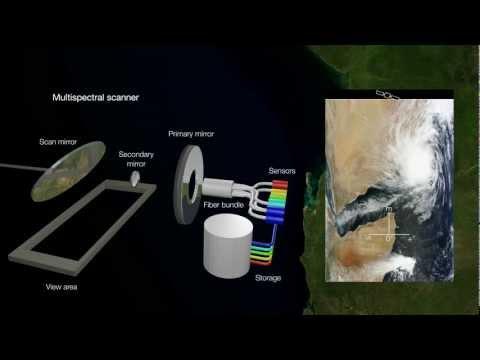 Types & Resolution of Remote Sensing Instruments (work in progress)