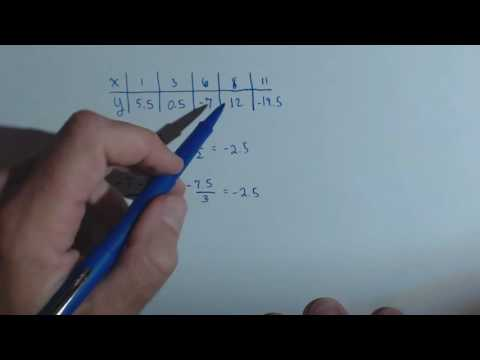 Finding Slope and y Intercept from a table