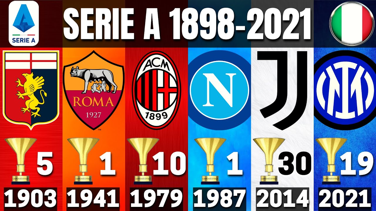 SERIE A 🇮🇹 • ALL WINNERS 1898 - 2021   INTER 2021 CHAMPION