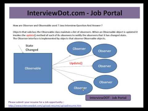 How are Observer and Observable used in Java  Java Interview Question And Answer