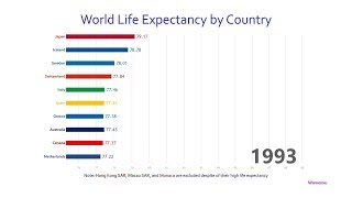 Download Top 10 Country Life Expectancy Ranking History (1960-2016) Video