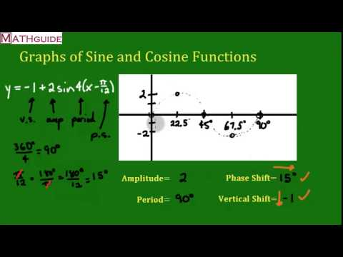 Graphing a Sine Function: Amplitude, Period, Phase Shift, and Vertical Shift