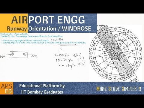 Runway Orientation & Wind Rose Diagram | Airport Engineering