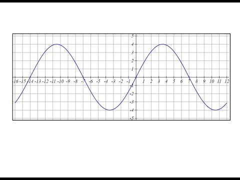Determine the Equation of a Sine Function in the Form y=Asin(kx)
