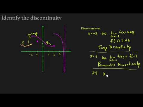 Continuity - Identify where the graph is discontinuous