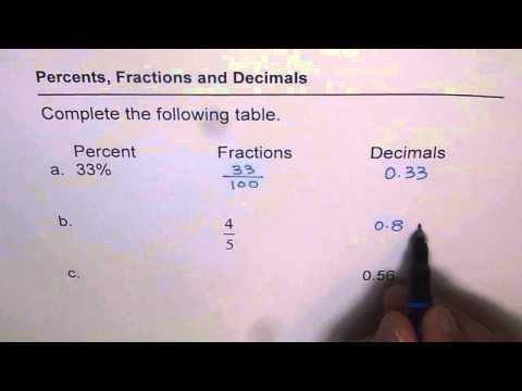 Table Fractions Decimals Percent Conversion