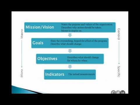 Writing SMART Goals and Objectives Webinar