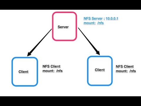How To Configure NFS Server & Client in Linux || RHEL 7 || Centos 7