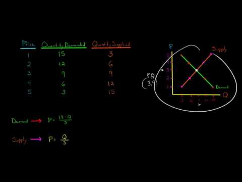 How to Find the Equilibrium Mathematically