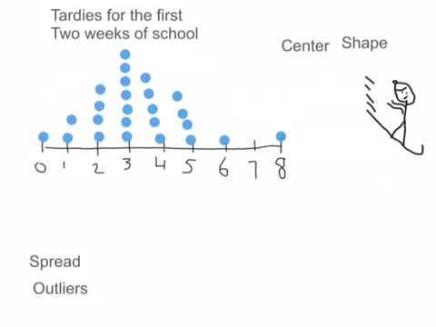Describing the shape of a graph