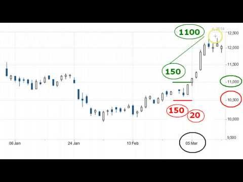 Options Strangle, Straddle (Hedge) - Trading Strategies - bse2nse com