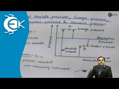 What is definitions of Absolute Pressure Gauge Pressure, Atmospheric Pressure, Vaccum Pressure