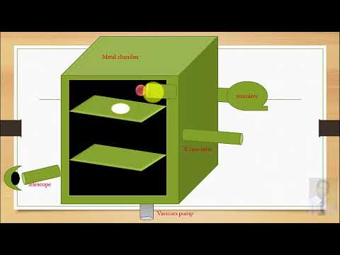 oil drop experiment for the determination of charge on electron in hindi and urdu