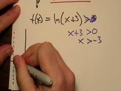 Domain of a Logarithm