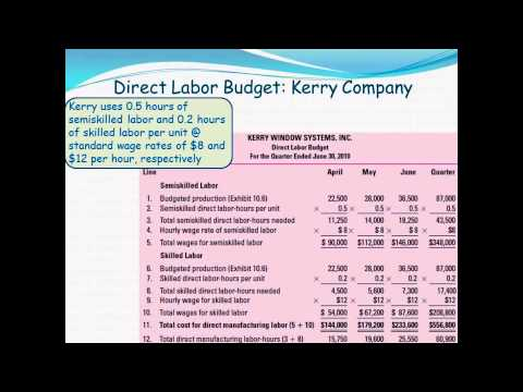 Management & Cost Accounting: Strategy & The Master Budget (Part 2)