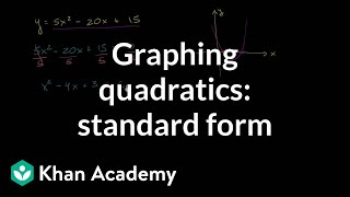 Graphing A Parabola Using Roots And Vertex Quadratic Equations Algebr