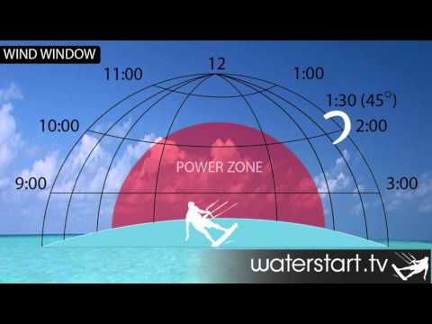 The Terms You NEED To Know -  Kitesurfing Tutorials - Learn Free & 1st Hand!
