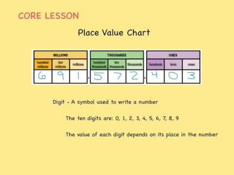 Digit, Place, Value, and Period (to Millions)