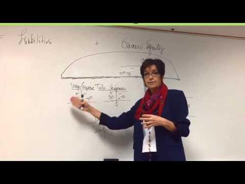 Accounting - Closing Entries, Part 1