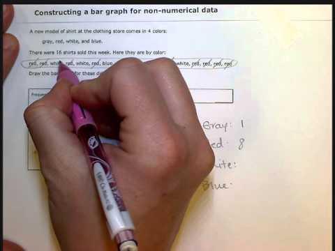 Constructing a bar graph for non-numerical data (SB)
