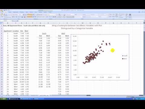 Relating Two Metric Variables and One Binary Variable in a Scatterplot