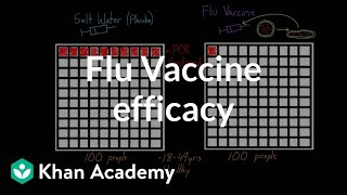 Flu vaccine efficacy | Infectious diseases | Health & Medicine | Khan Academy